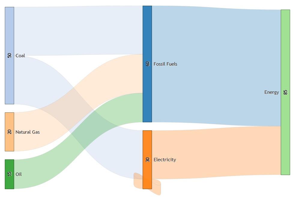 The details of D3 Sankey diagram nodes positioning Algorithm
