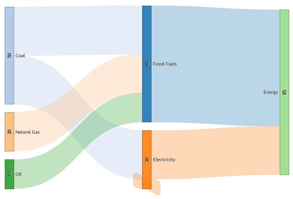 sankey diagram generator \u2013 try something new everyday Sankey Diagram PowerPoint check out the sankey diagram generator i have just made it supports self loops, moving around nodes in both horizontal and vertical directions and loading
