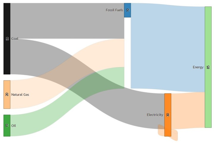 Sankey Diagram Generator Try Something New Everyday