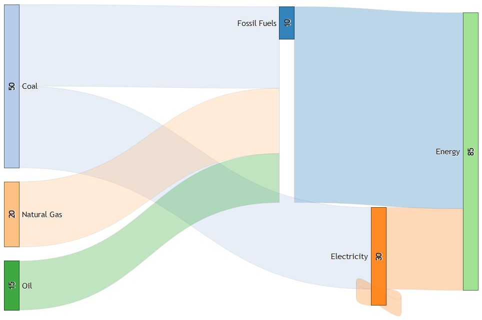 sankey diagram generator – kontext sankey diagram builder ladder diagram builder