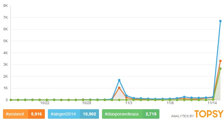 Romanian Elections 2014 Twitter hashtags
