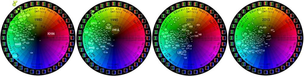 RGB HDI Evolution 1980-2013