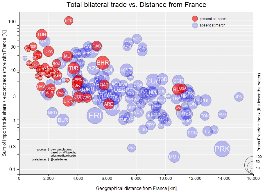 Total Trade vs. Distance from France