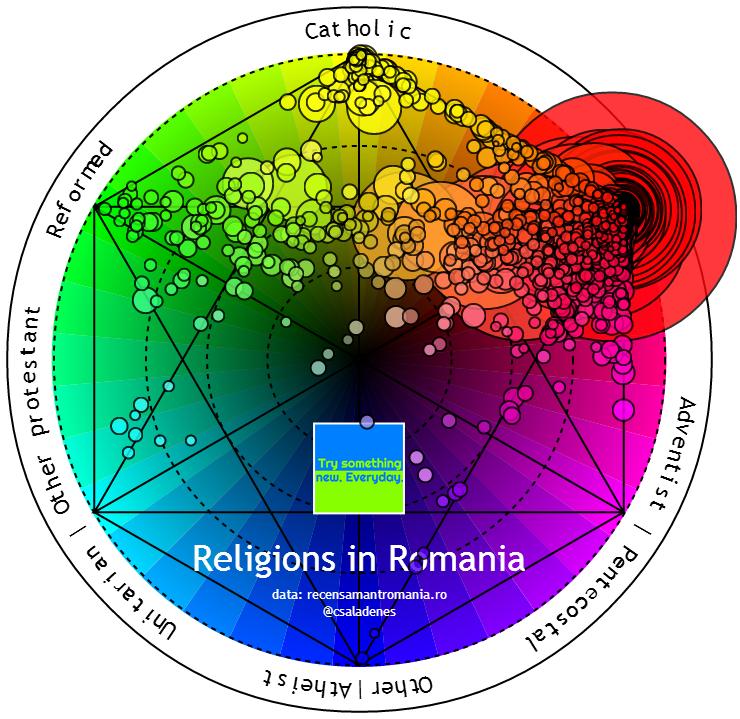 Religions of Romania Colorwheel