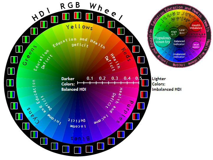 How to read the RGB Colorwheel?