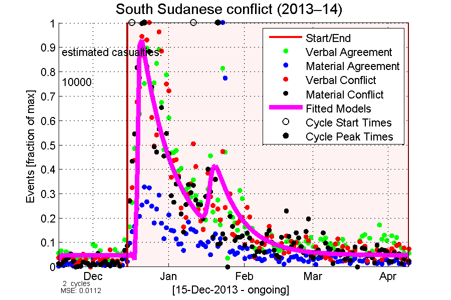 South Sudanese conflict cycles example