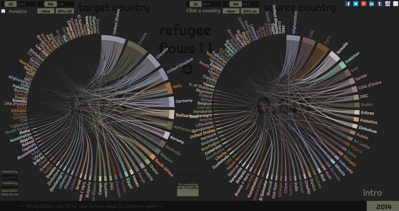 A Visual Exploratorium Of Refugee Flows Over The World Using Dynamic How To Read Chord Diagram Flows2