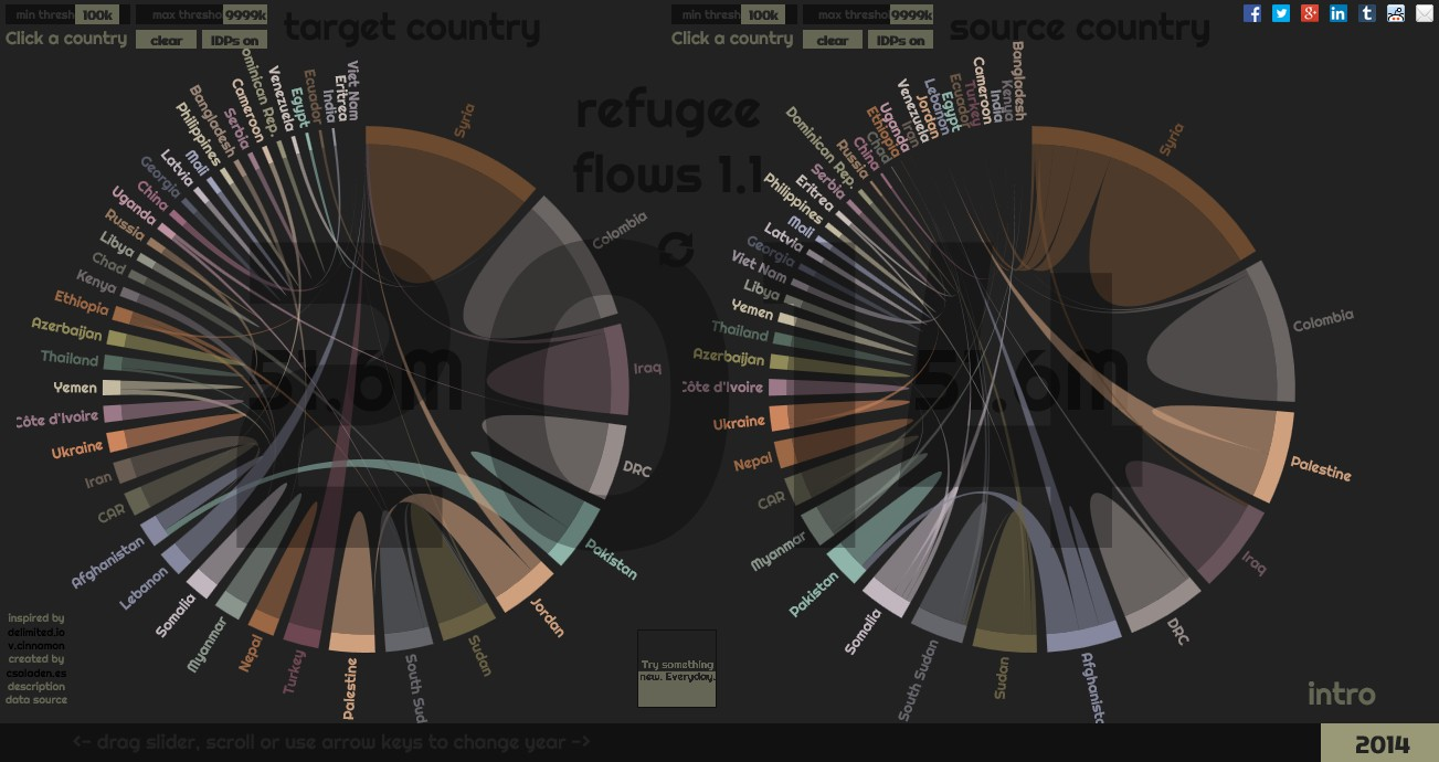 A visual exploratorium of refugee flows over the world using a visual exploratorium of refugee flows over the world using dynamic chord diagrams try something new everyday pooptronica