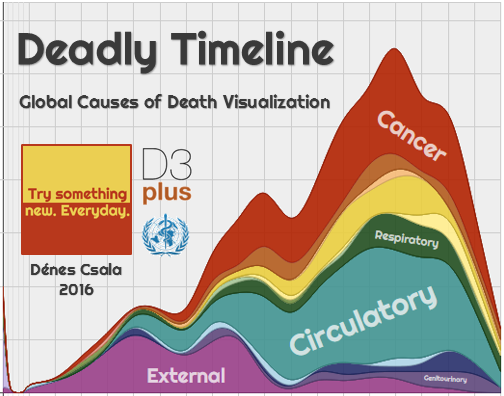 deadly_timeline_global_causes_of_death_visualization